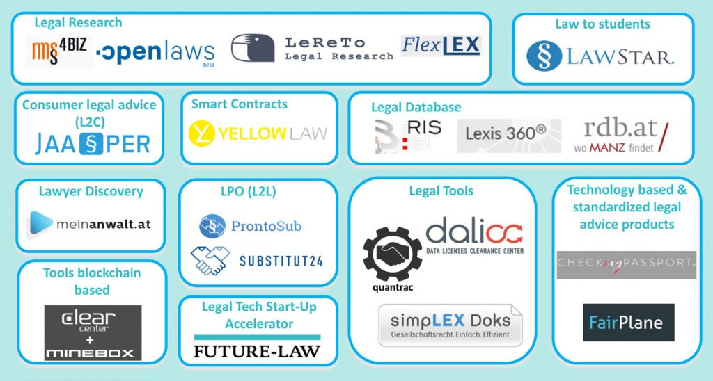 Legal Tech Map Austria