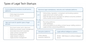 Types of Legal Tech Start-Ups